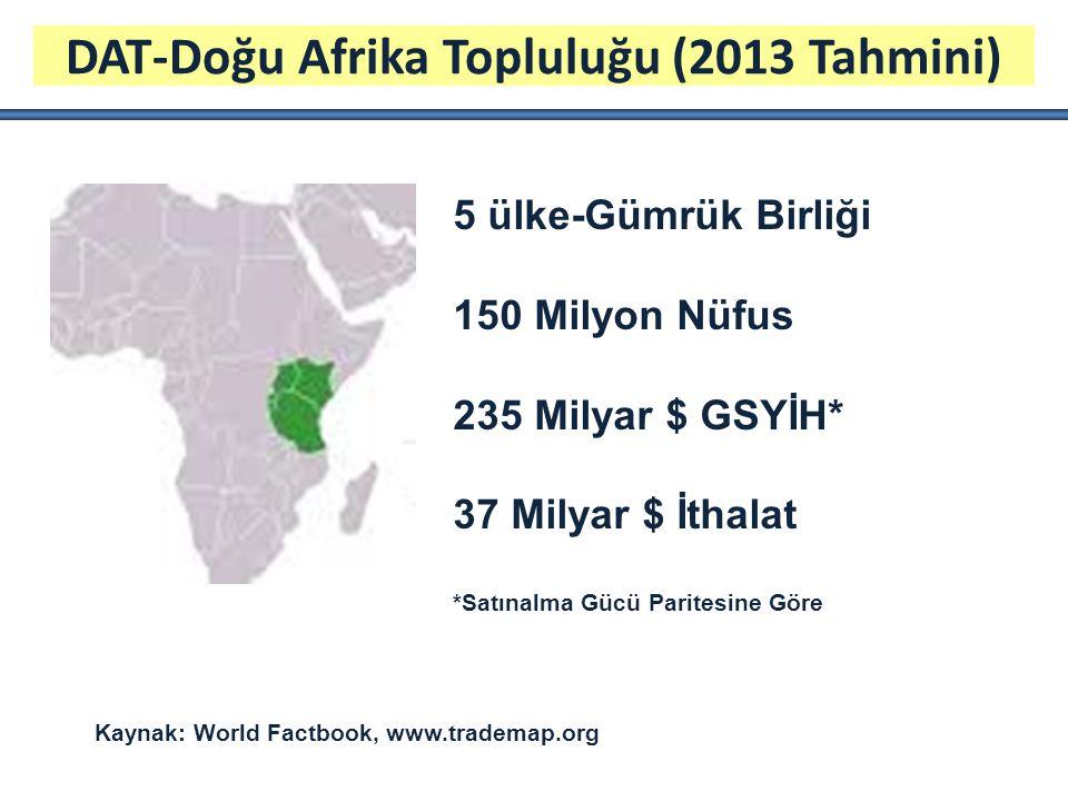 DAT-Doğu Afrika Topluluğu (2013 Tahmini)
