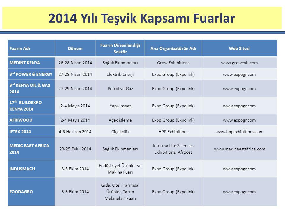 2014 Yılı Teşvik Kapsamı Fuarlar Fuarın Düzenlendiği Sektör