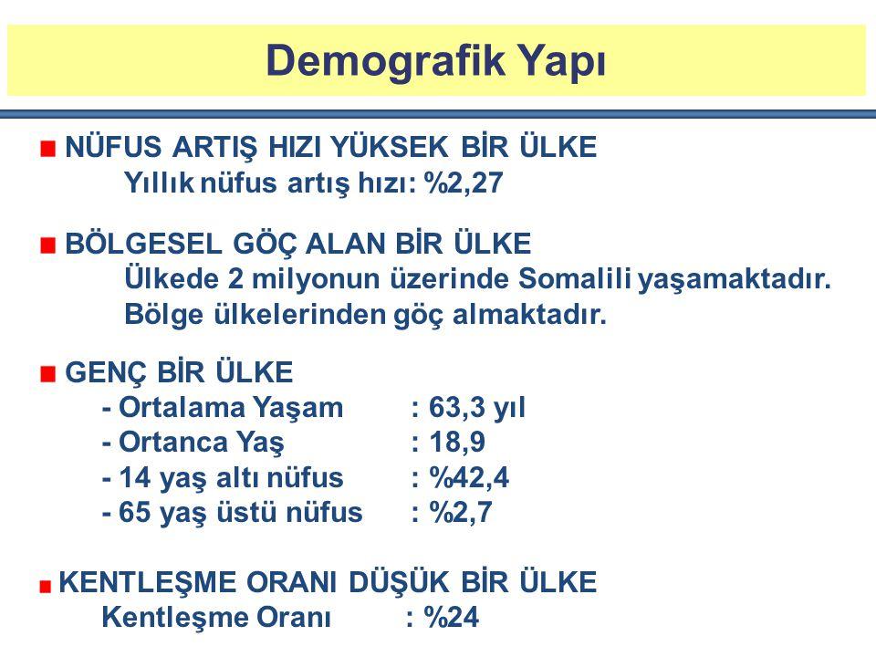 Demografik Yapı NÜFUS ARTIŞ HIZI YÜKSEK BİR ÜLKE