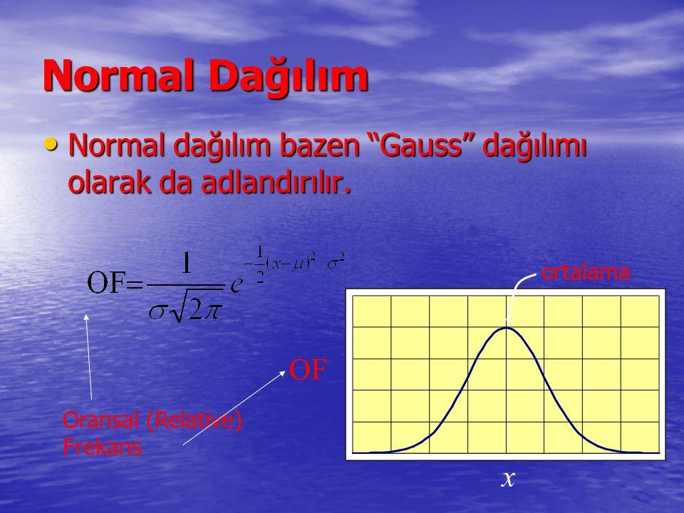 Normal Dağılım Normal dağılım bazen Gauss dağılımı olarak da adlandırılır. ortalama. OF. Oransal (Relative)