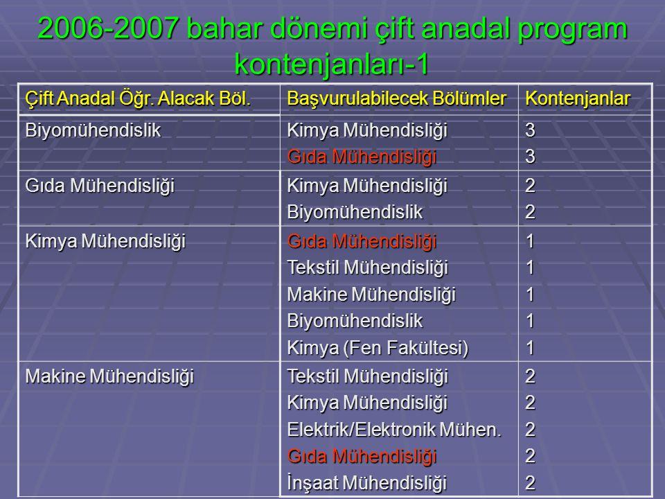 2006-2007 bahar dönemi çift anadal program kontenjanları-1