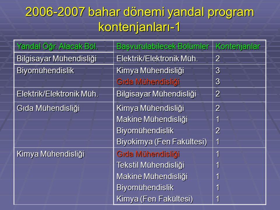 2006-2007 bahar dönemi yandal program kontenjanları-1