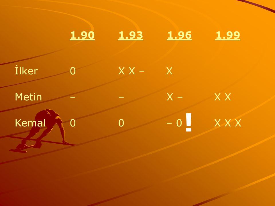 ! 1.90 1.93 1.96 1.99 İlker 0 X X – X Metin – – X – X X