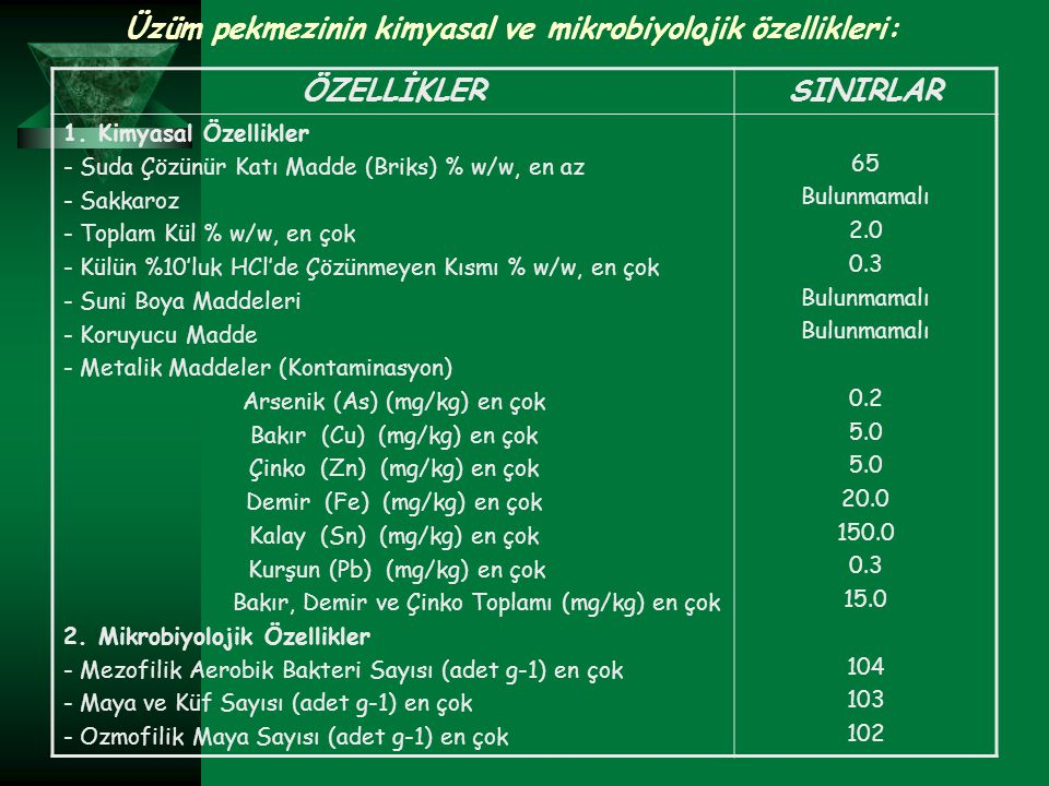 Üzüm pekmezinin kimyasal ve mikrobiyolojik özellikleri: