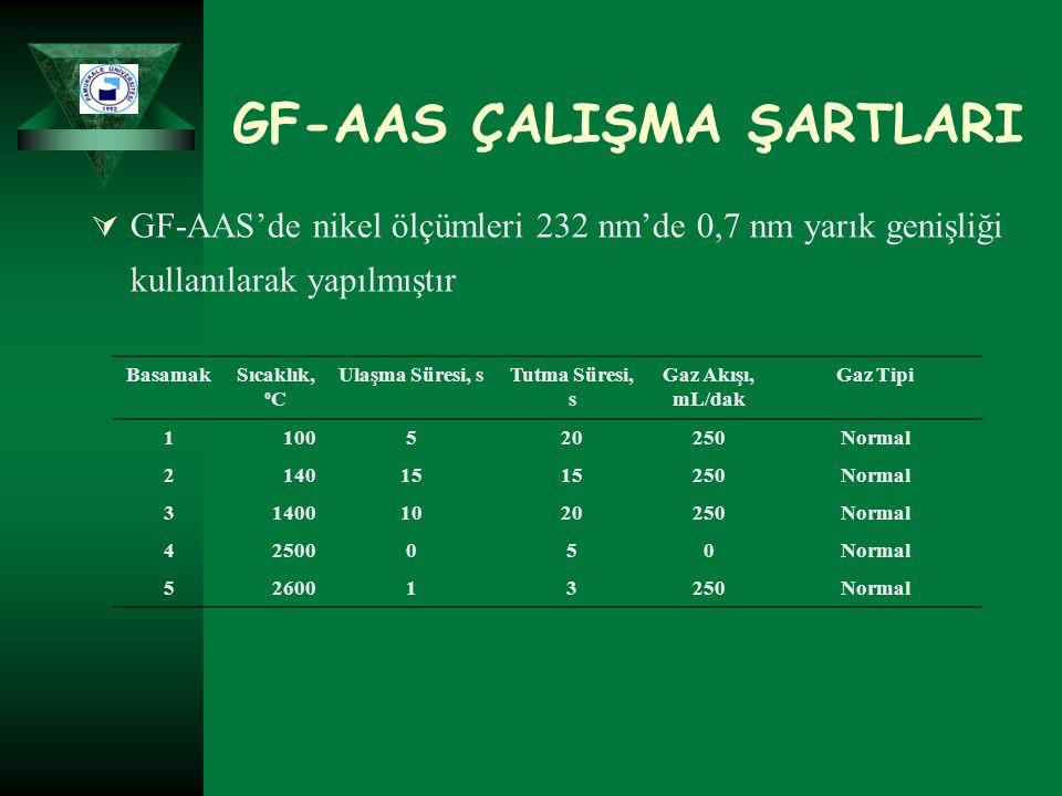 GF-AAS ÇALIŞMA ŞARTLARI