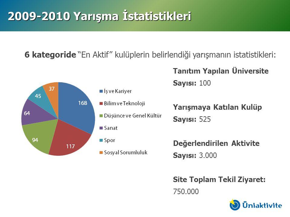 2009-2010 Yarışma İstatistikleri