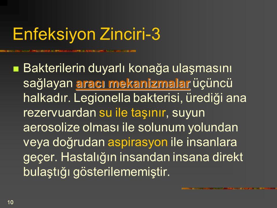 Enfeksiyon Zinciri-3