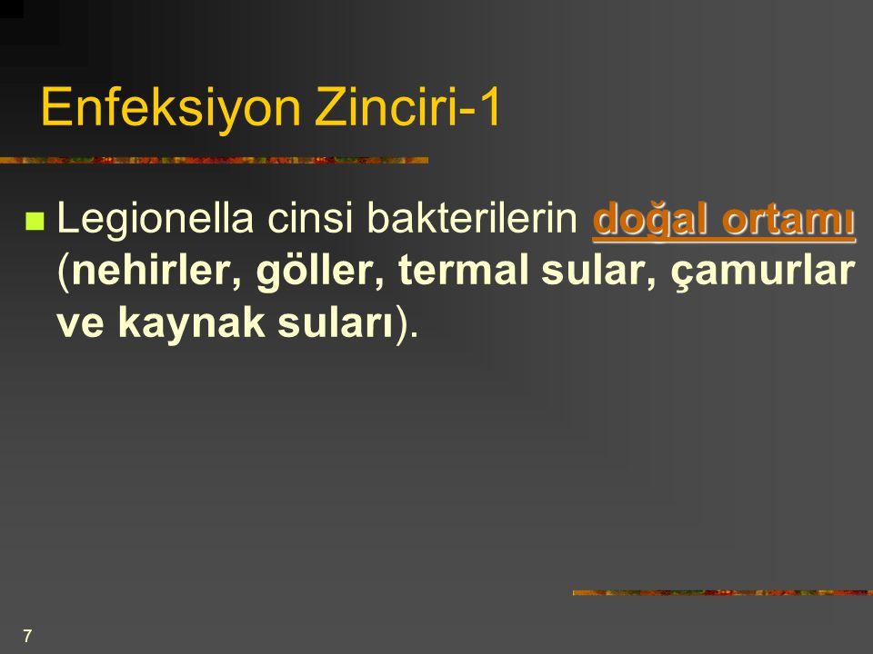 Enfeksiyon Zinciri-1 Legionella cinsi bakterilerin doğal ortamı (nehirler, göller, termal sular, çamurlar ve kaynak suları).