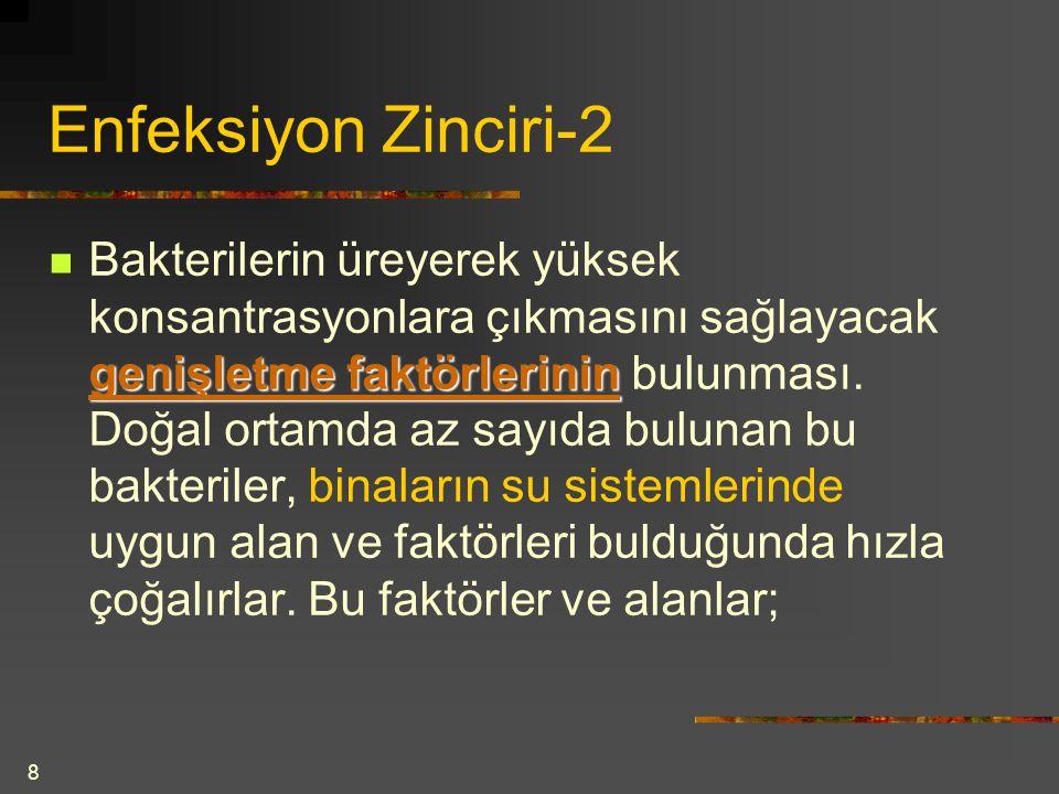 Enfeksiyon Zinciri-2