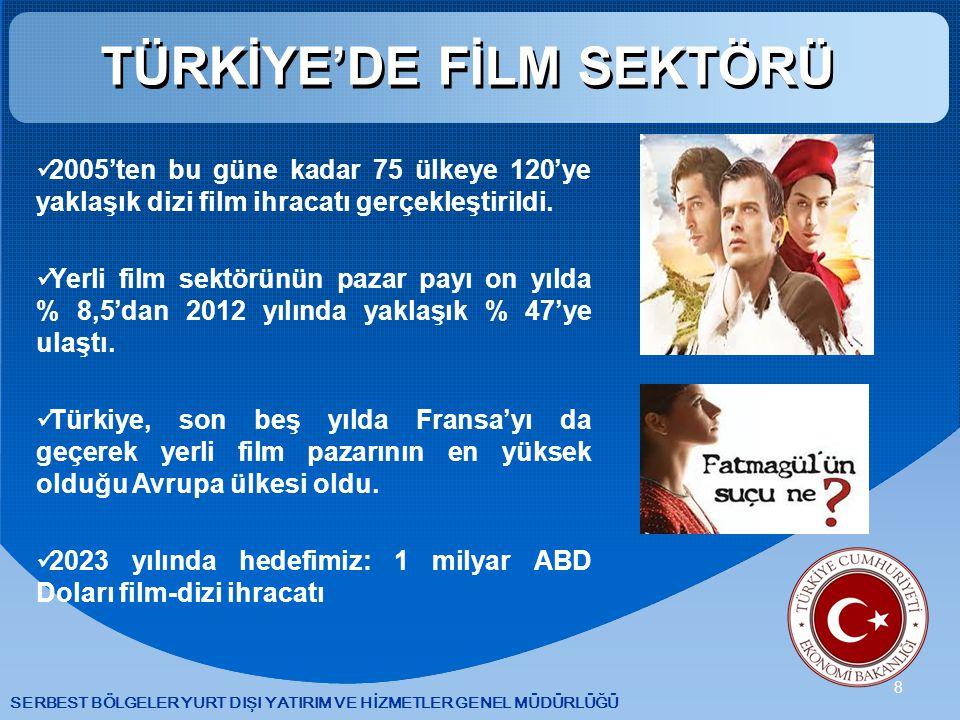 TÜRKİYE'DE FİLM SEKTÖRÜ