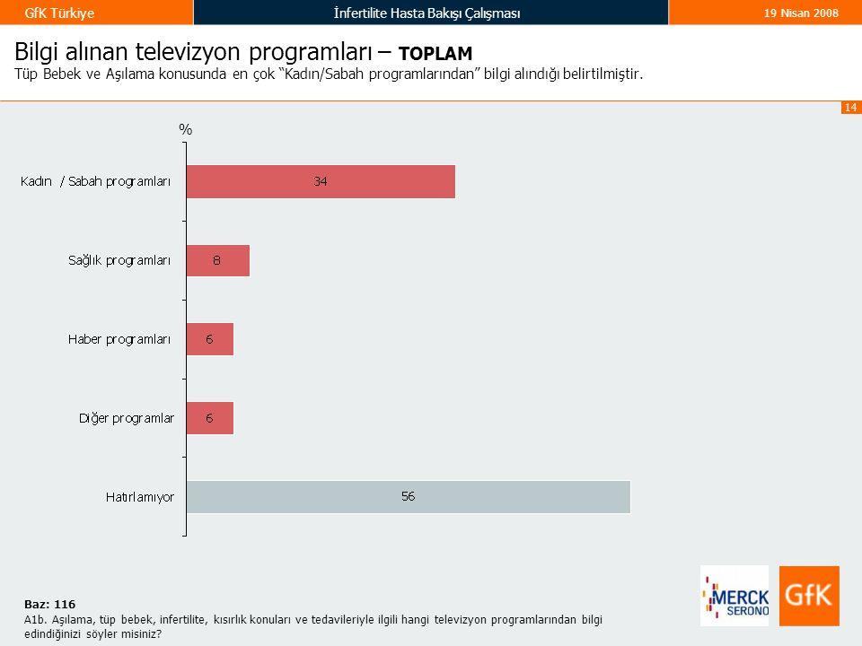 Bilgi alınan televizyon programları – TOPLAM Tüp Bebek ve Aşılama konusunda en çok Kadın/Sabah programlarından bilgi alındığı belirtilmiştir.