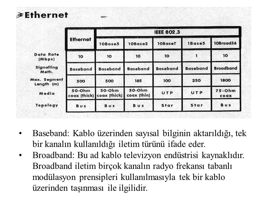 Baseband: Kablo üzerinden sayısal bilginin aktarıldığı, tek bir kanalın kullanıldığı iletim türünü ifade eder.