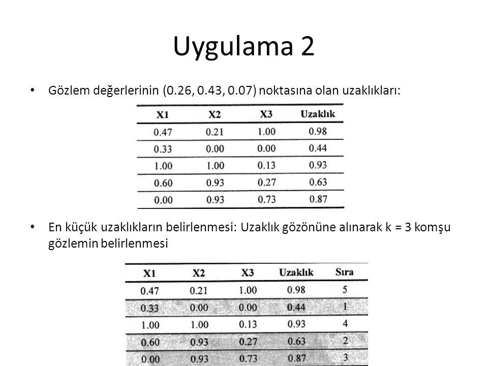 Uygulama 2 Gözlem değerlerinin (0.26, 0.43, 0.07) noktasına olan uzaklıkları:
