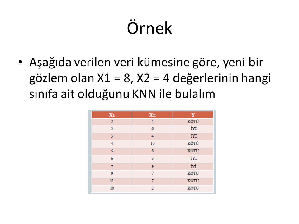 Örnek Aşağıda verilen veri kümesine göre, yeni bir gözlem olan X1 = 8, X2 = 4 değerlerinin hangi sınıfa ait olduğunu KNN ile bulalım.
