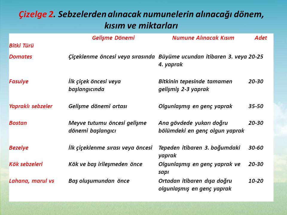 Çizelge 2. Sebzelerden alınacak numunelerin alınacağı dönem, kısım ve miktarları
