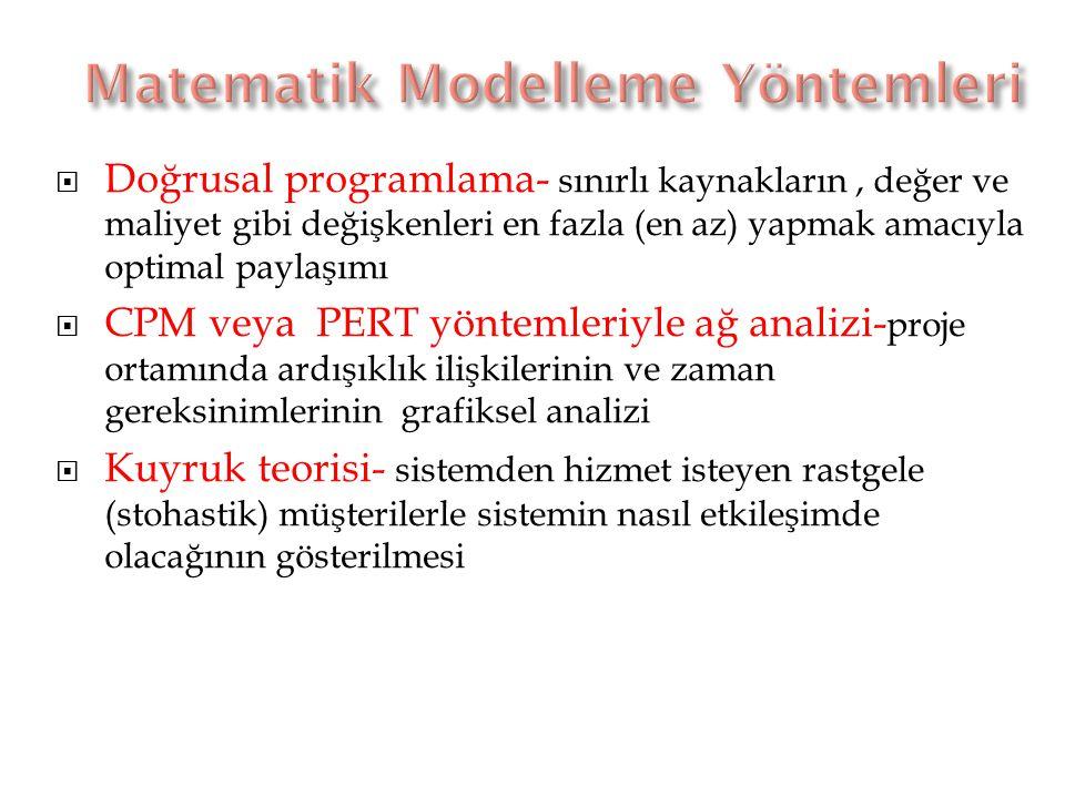Matematik Modelleme Yöntemleri