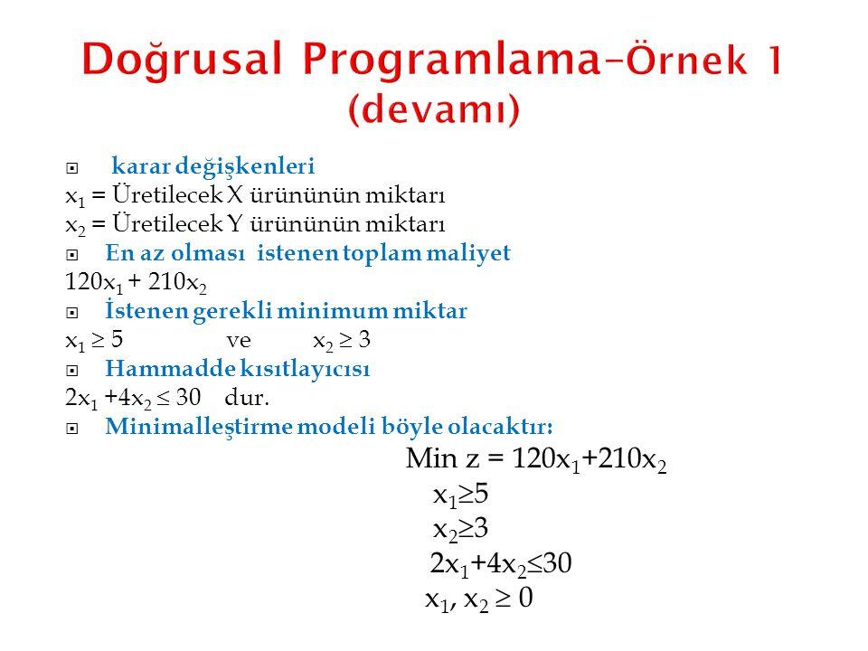 Doğrusal Programlama–Örnek 1 (devamı)