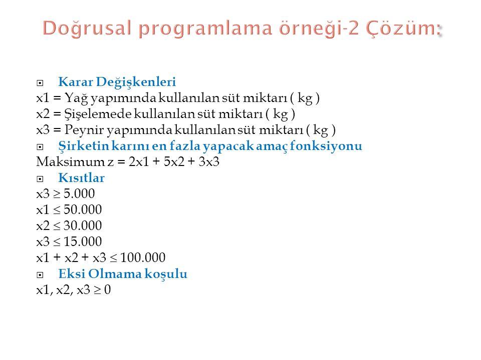 Doğrusal programlama örneği-2 Çözüm: