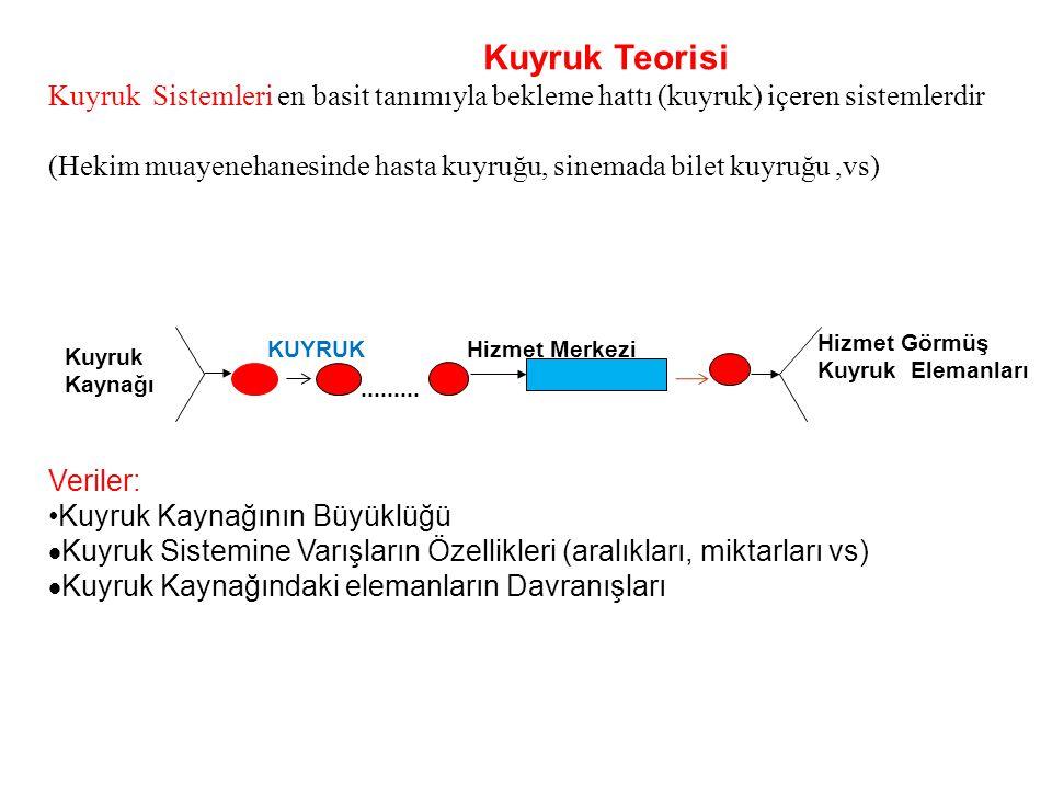 Kuyruk Teorisi Kuyruk Sistemleri en basit tanımıyla bekleme hattı (kuyruk) içeren sistemlerdir.