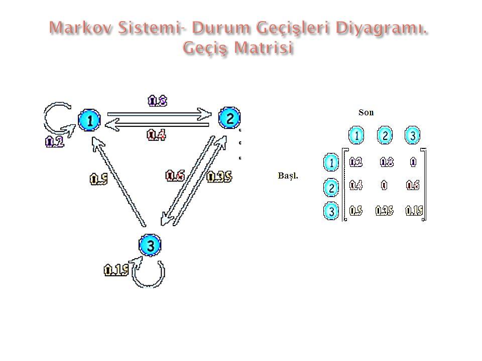 Markov Sistemi- Durum Geçişleri Diyagramı. Geçiş Matrisi