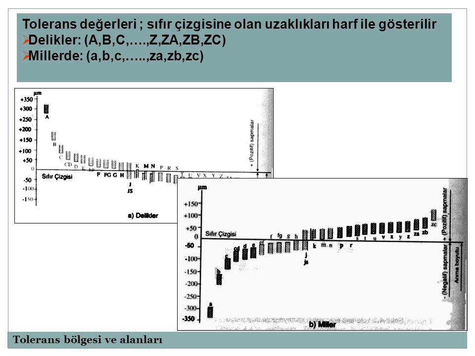 Delikler: (A,B,C,….,Z,ZA,ZB,ZC) Millerde: (a,b,c,…..,za,zb,zc)