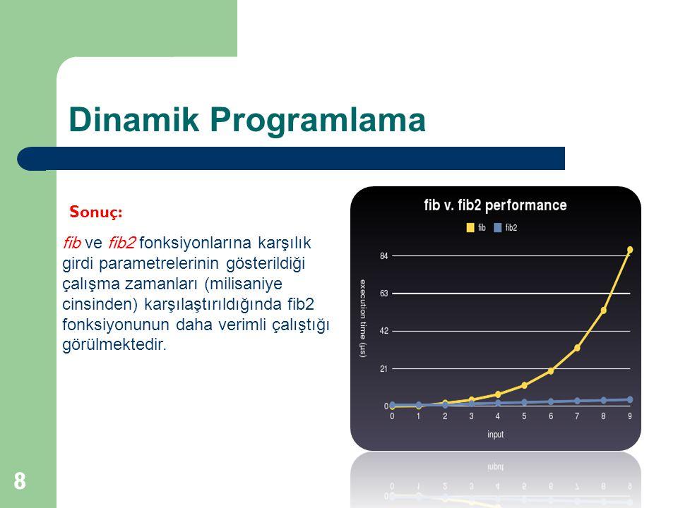 Dinamik Programlama Sonuç: