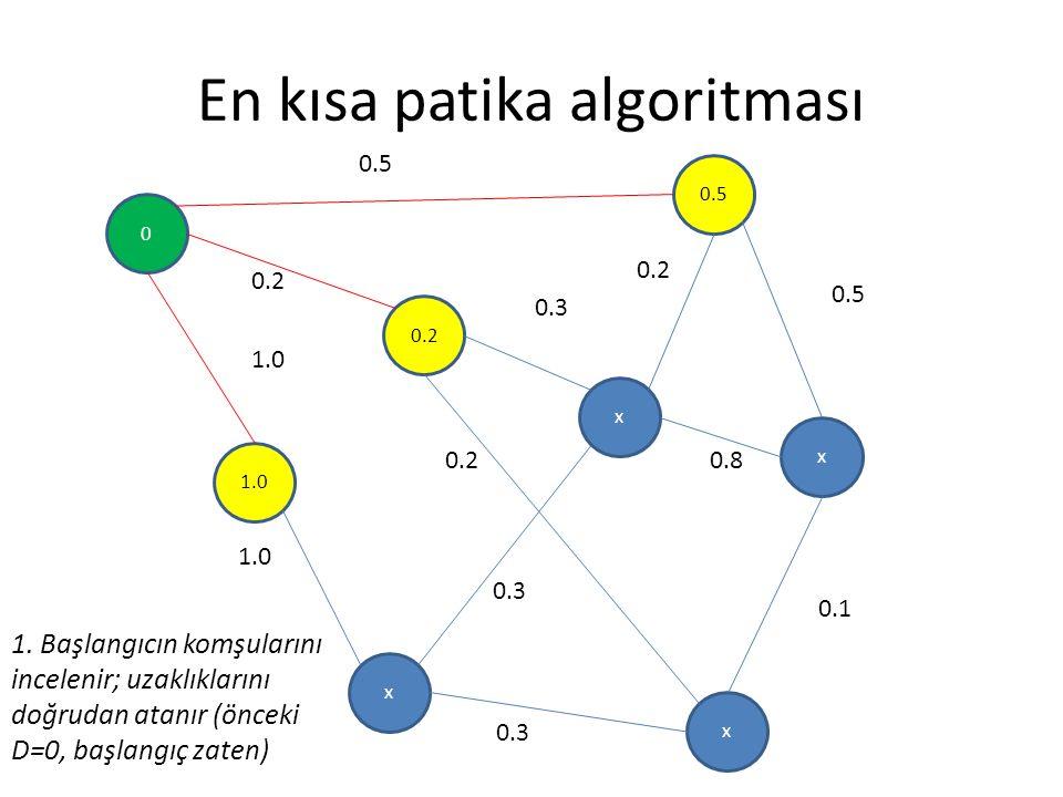 En kısa patika algoritması