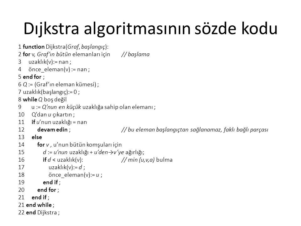 Dıjkstra algoritmasının sözde kodu