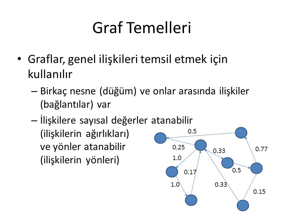 Graf Temelleri Graflar, genel ilişkileri temsil etmek için kullanılır