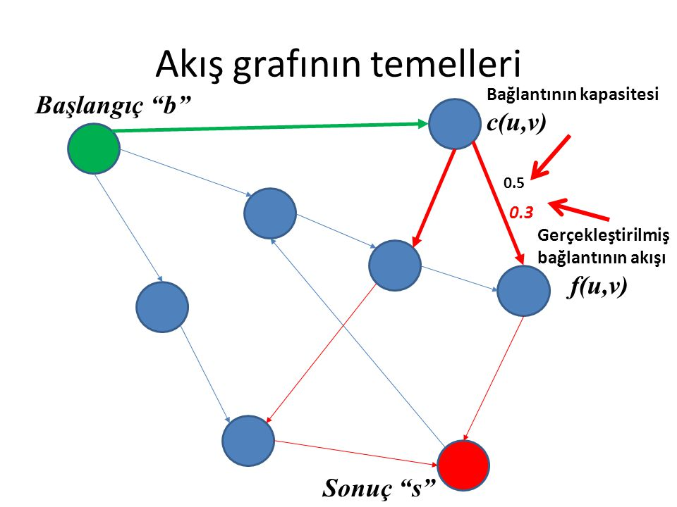 Akış grafının temelleri