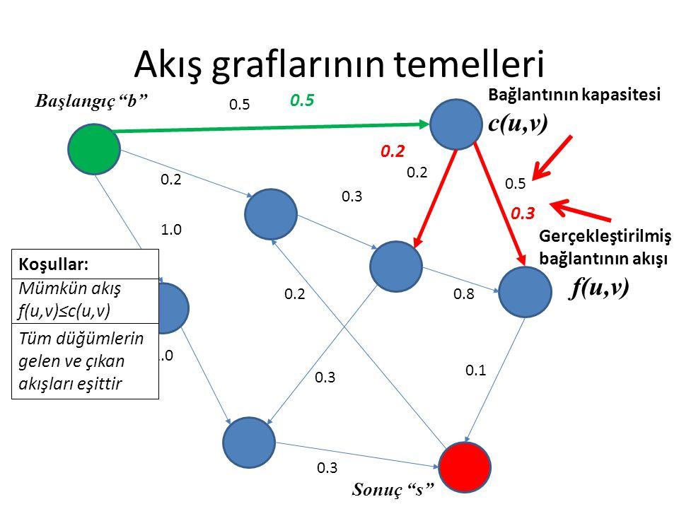 Akış graflarının temelleri