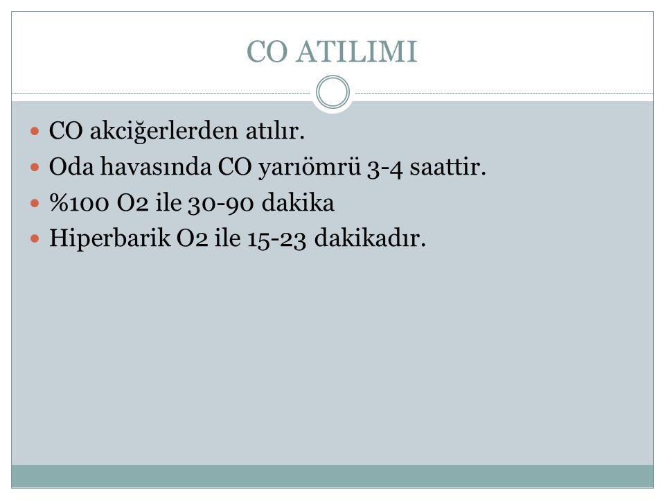 CO ATILIMI CO akciğerlerden atılır.