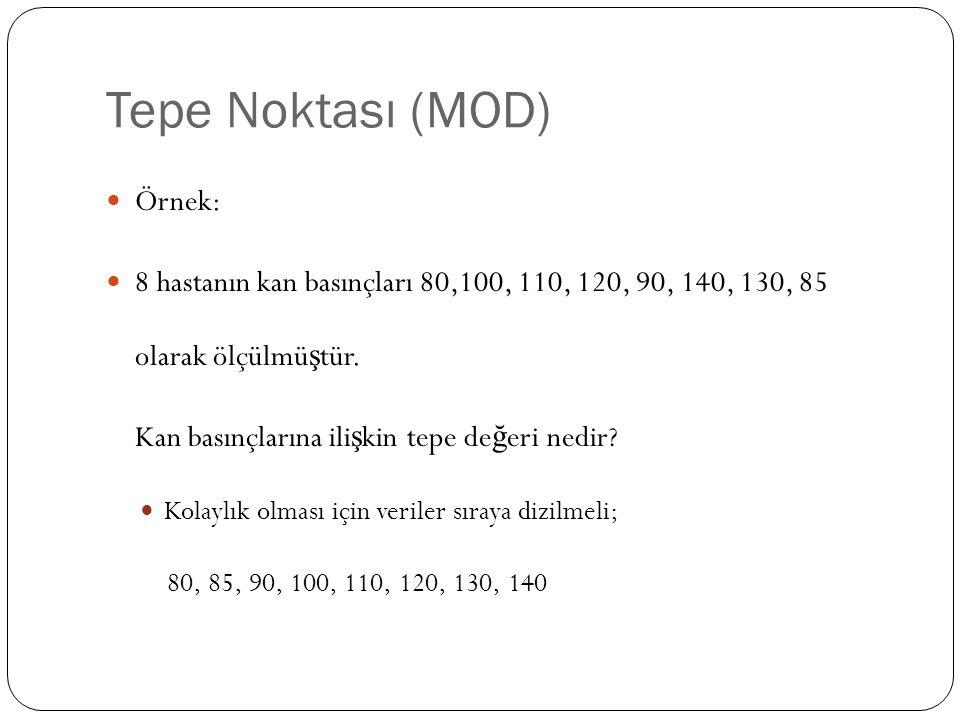 Tepe Noktası (MOD) Örnek: