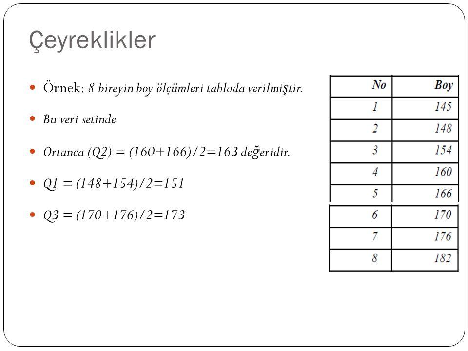 Çeyreklikler Örnek: 8 bireyin boy ölçümleri tabloda verilmiştir.