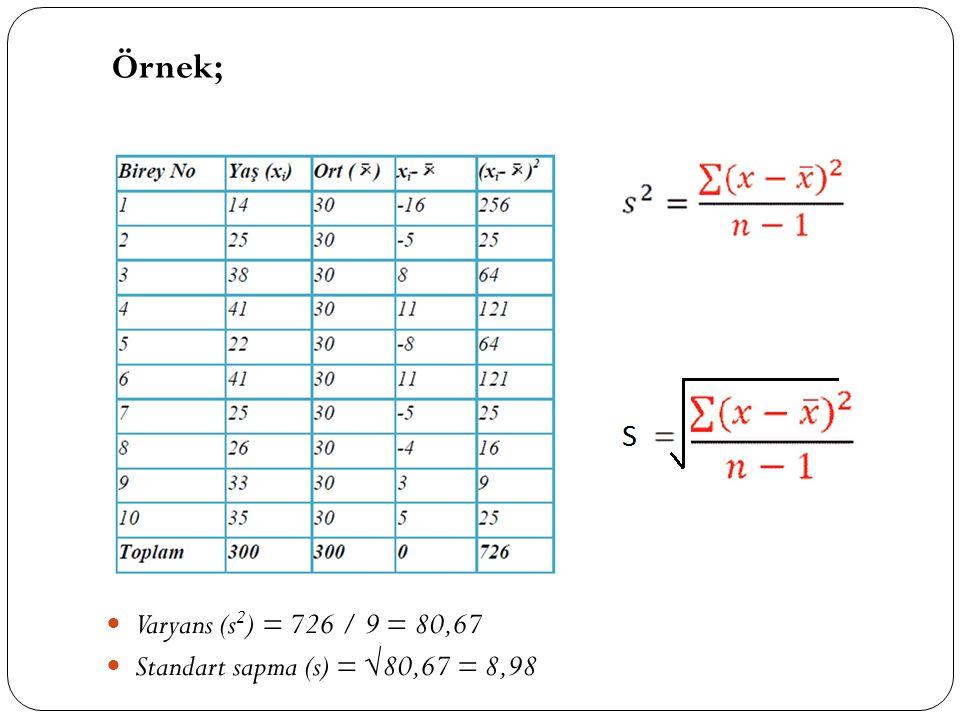 Örnek; Varyans (s2) = 726 / 9 = 80,67 Standart sapma (s) = √80,67 = 8,98