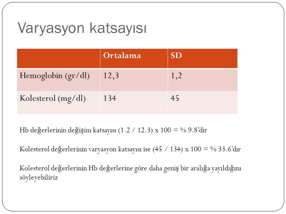 Varyasyon katsayısı Ortalama SD Hemoglobin (gr/dl) 12,3 1,2