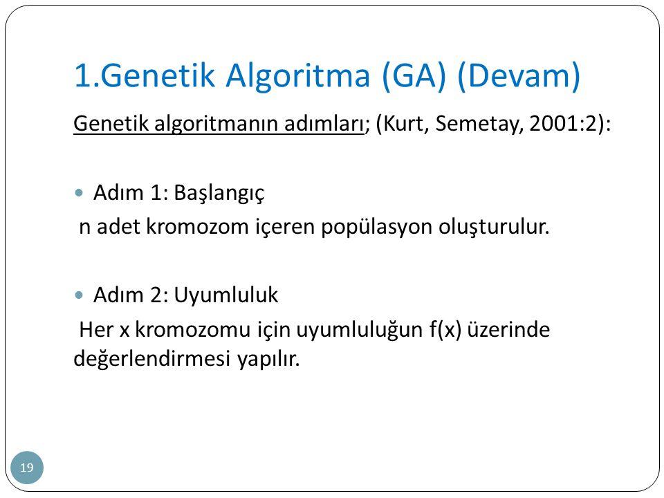 1.Genetik Algoritma (GA) (Devam)