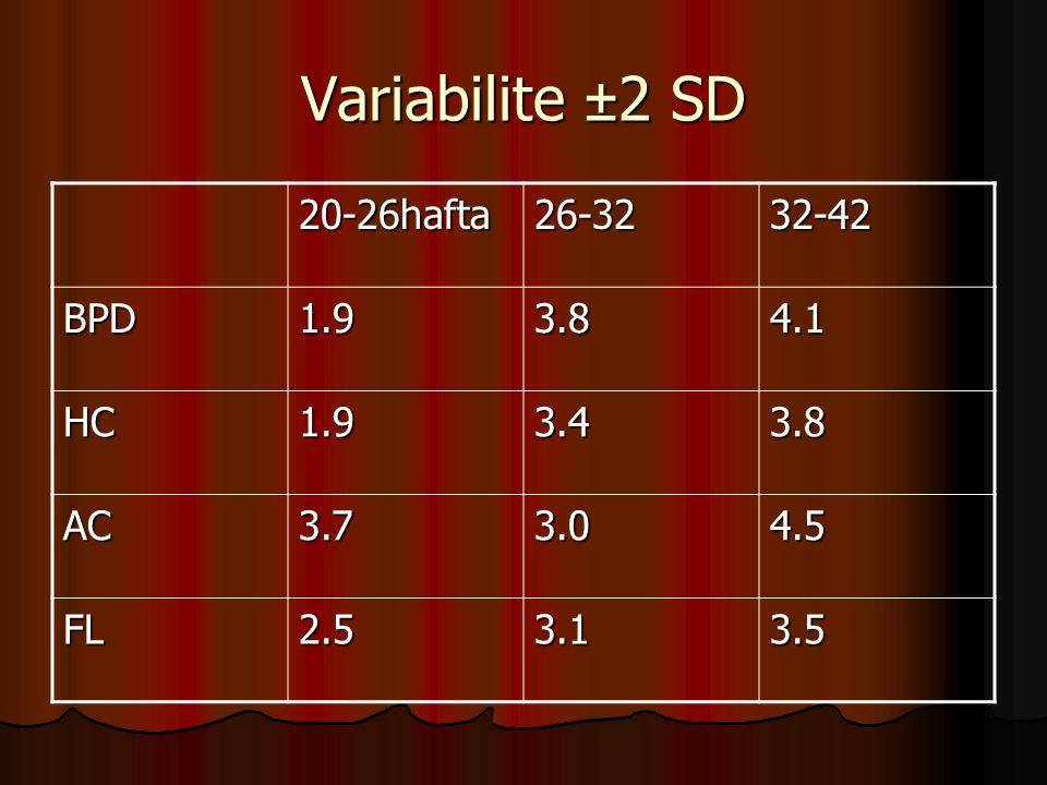 Variabilite ±2 SD 20-26hafta 26-32 32-42 BPD 1.9 3.8 4.1 HC 3.4 AC 3.7