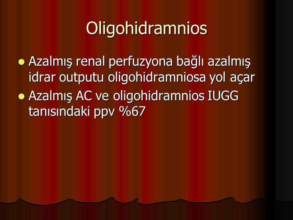 Oligohidramnios Azalmış renal perfuzyona bağlı azalmış idrar outputu oligohidramniosa yol açar.
