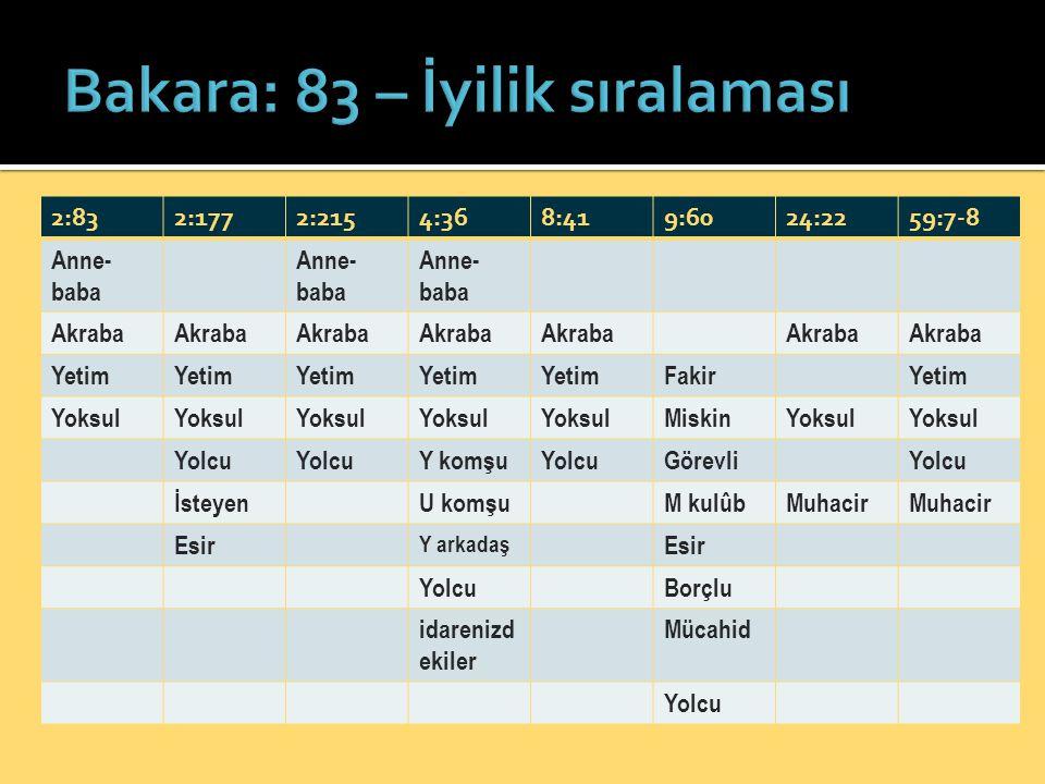 Bakara: 83 – İyilik sıralaması