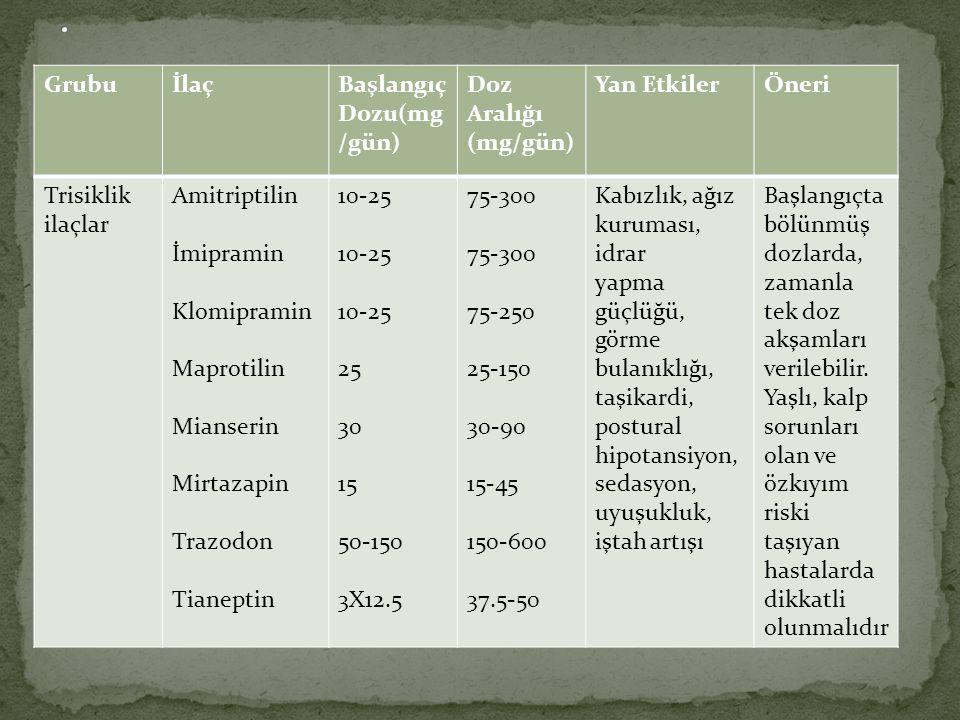 . Grubu İlaç Başlangıç Dozu(mg/gün) Doz Aralığı (mg/gün) Yan Etkiler