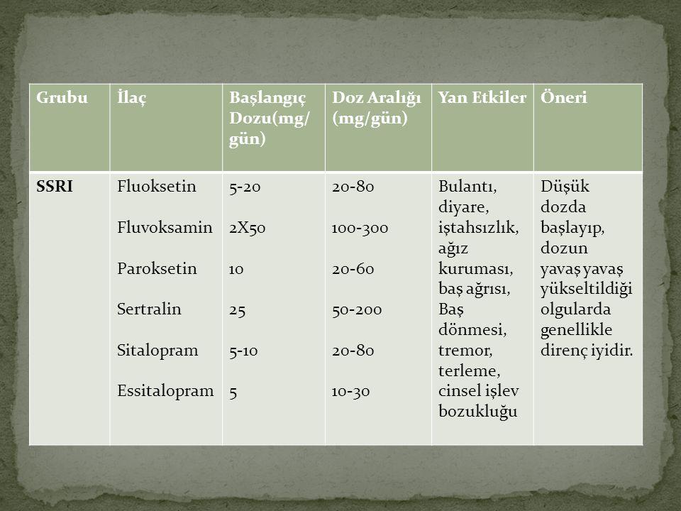 Grubu İlaç. Başlangıç. Dozu(mg/gün) Doz Aralığı. (mg/gün) Yan Etkiler. Öneri. SSRI. Fluoksetin.