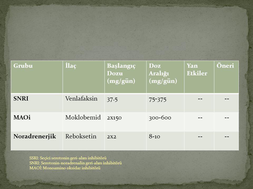 Grubu İlaç Başlangıç Dozu (mg/gün) Doz Aralığı Yan Etkiler Öneri SNRI