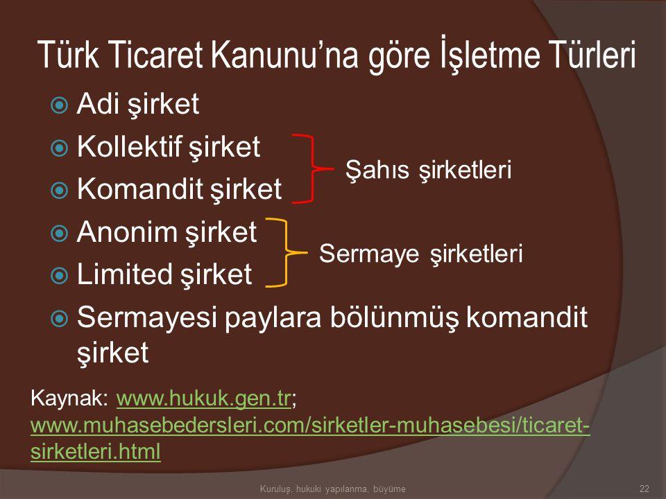 Türk Ticaret Kanunu'na göre İşletme Türleri