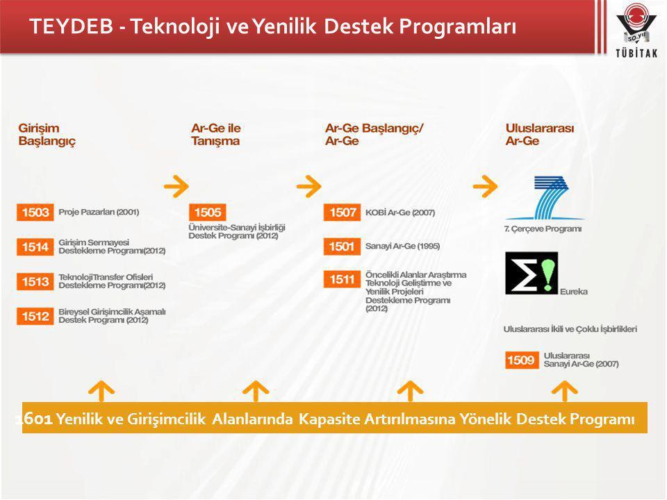 TEYDEB - Teknoloji ve Yenilik Destek Programları