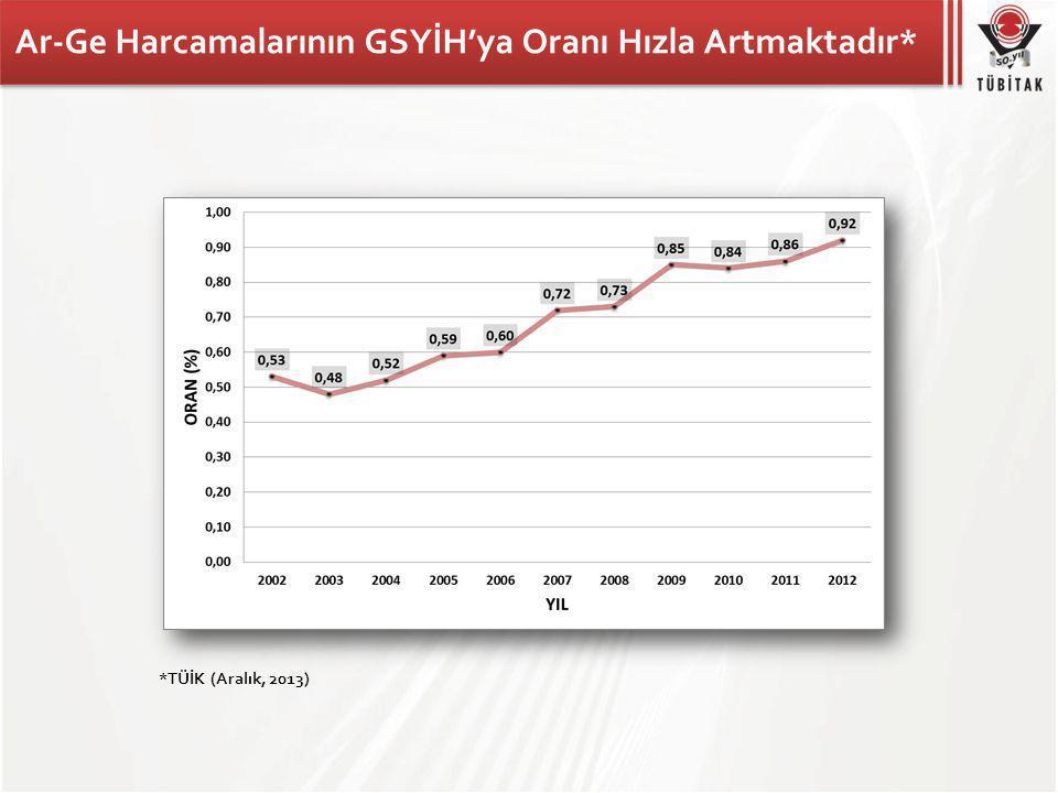 Ar-Ge Harcamalarının GSYİH'ya Oranı Hızla Artmaktadır*