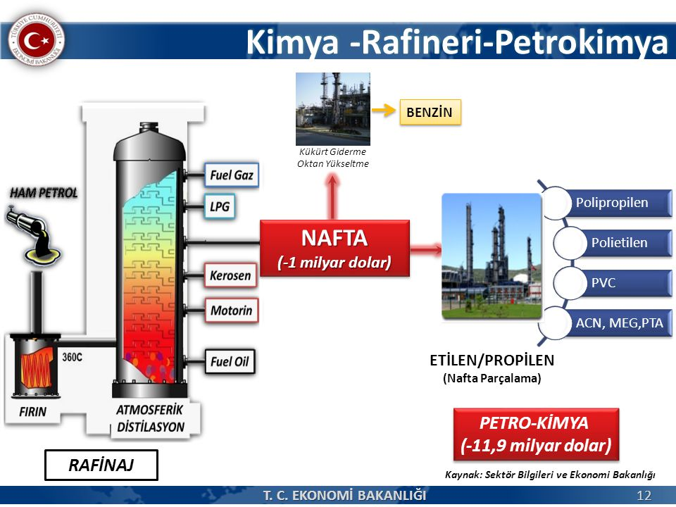 Kimya -Rafineri-Petrokimya