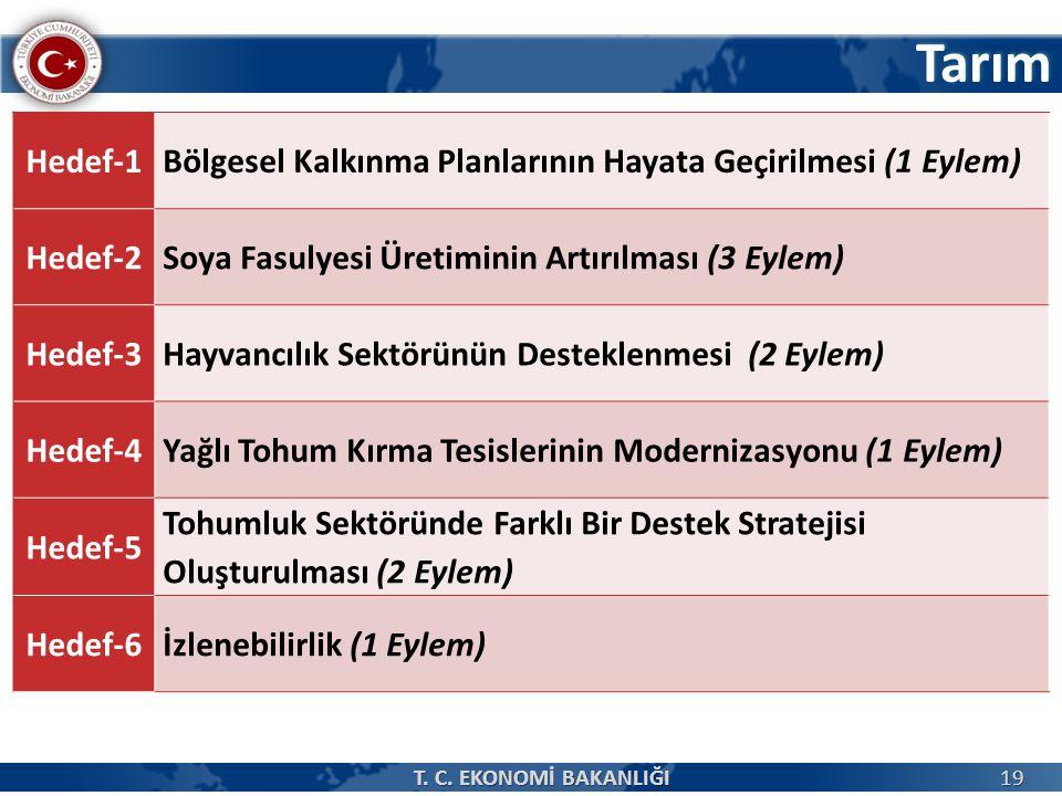 Tarım Hedef-1. Bölgesel Kalkınma Planlarının Hayata Geçirilmesi (1 Eylem) Hedef-2. Soya Fasulyesi Üretiminin Artırılması (3 Eylem)