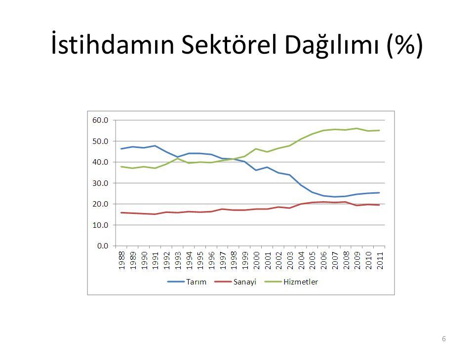 İstihdamın Sektörel Dağılımı (%)