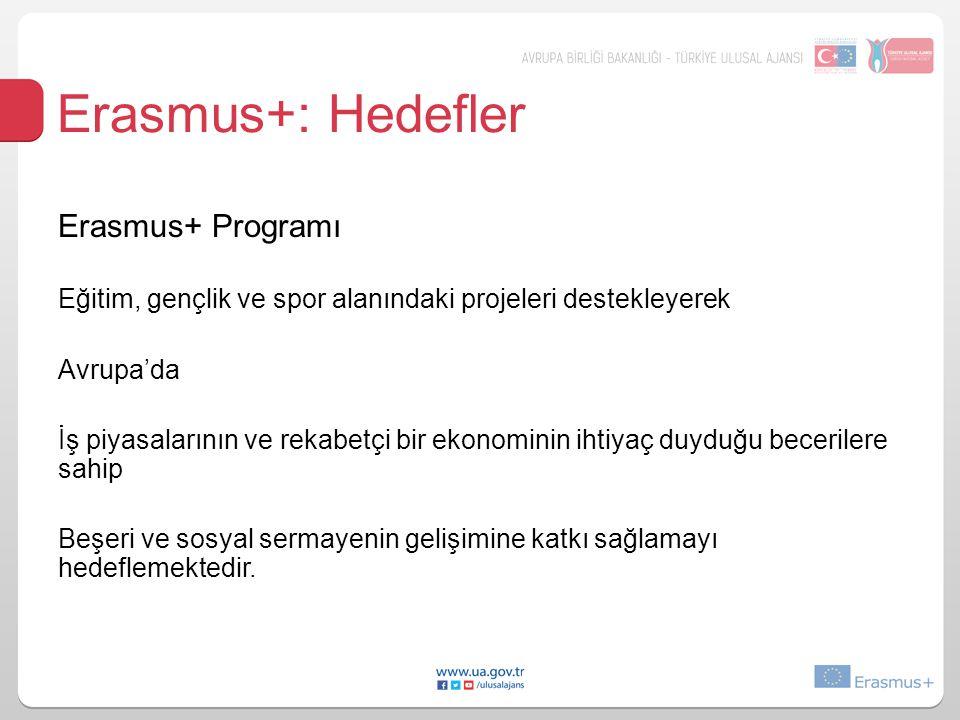 Erasmus+: Hedefler Erasmus+ Programı